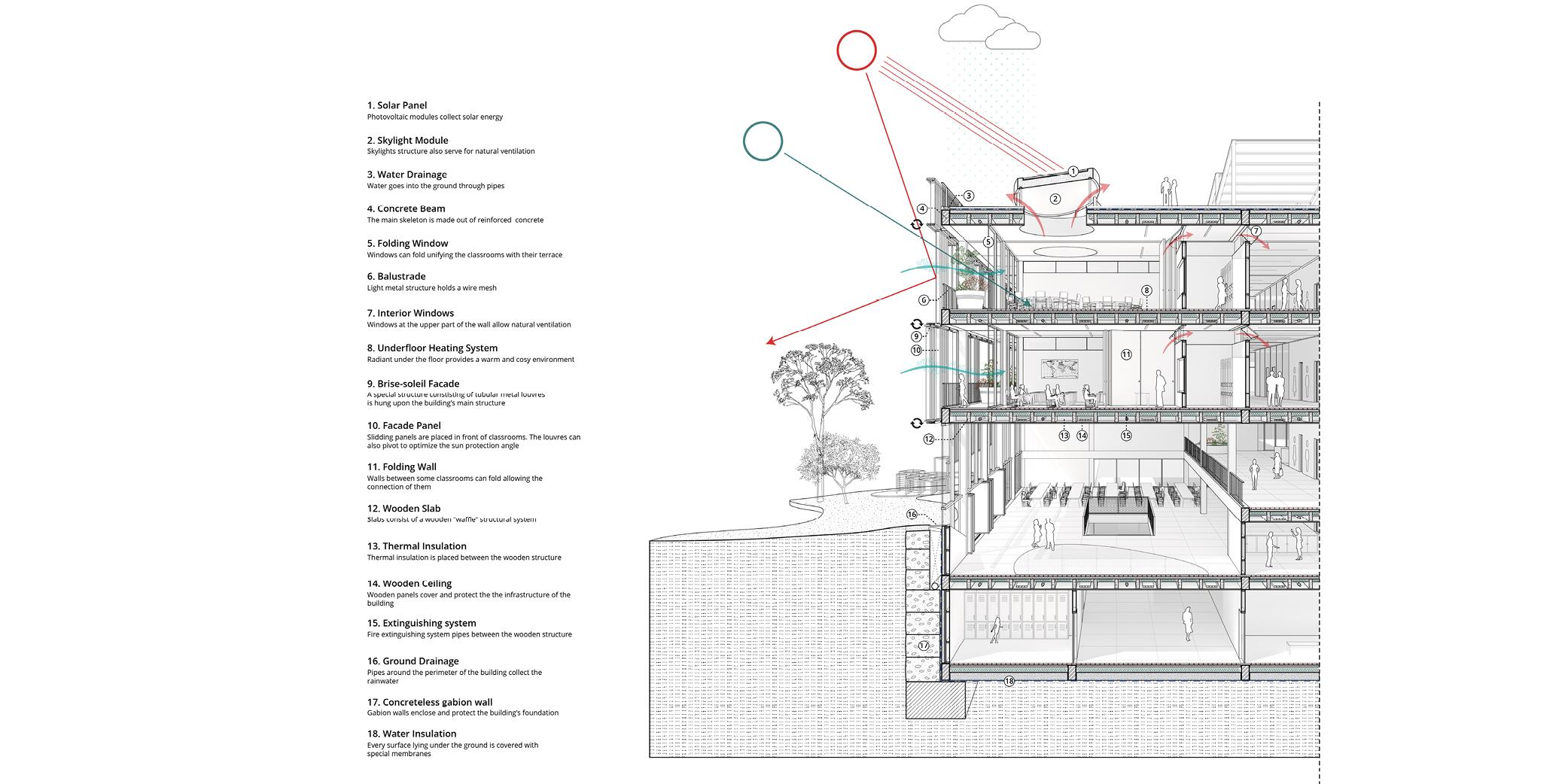 OCA architects New Elementary School and Kindergarten for - Nová ZS a MS pro - Dolní Měcholupy Hernan Lleida Ruiz Bernardo Garcia Morales16
